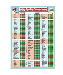 GUIA DE LOS ALIMENTOS POR GRUPO SANGUINEO